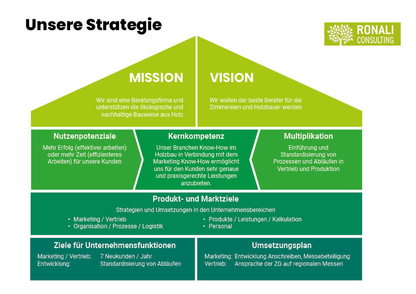 Ronali Consulting_Unsere Strategie